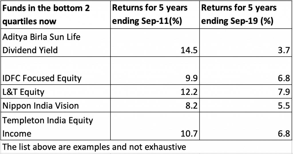 bottom 2 quartiles