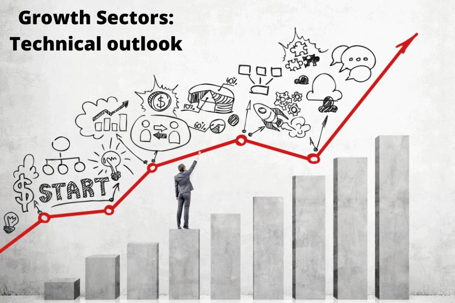 Technical outlook